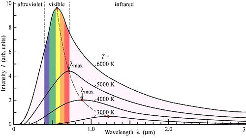 Espectro de radiación de un cuerpo negro a diferentes temperaturas.