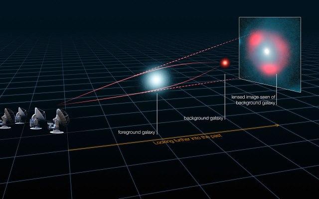 Ilustración que muestra el efecto de lente gravitatoria producido