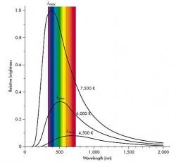 Espectro de radiación de una estrella (cuerpo negro)