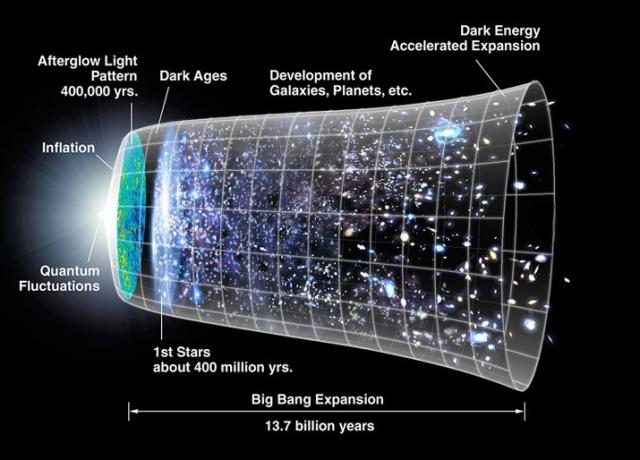 Esquema de la evolución del universo desde el big bang hasta el presente