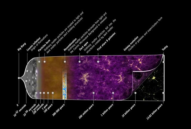 Esquema de evolución del universo