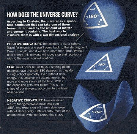 Posibles geometrías del universo