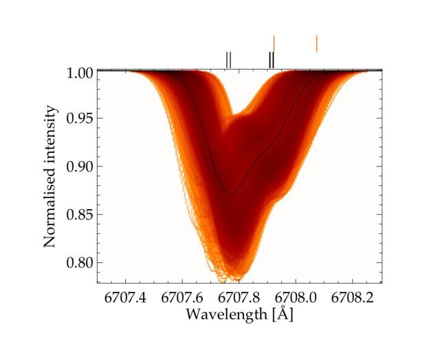 Esta imagen muestra el espectro de resolución espacial de la línea de litio, donde un color más oscuro indica una mayor densidad de los perfiles de línea. El perfil promediado espacialmente está marcado en negro. Las posiciones centrales de las componentes de la línea 7Li y 6Li están marcados en la parte superior en negro y rojo, respectivamente.Crédito: MPA