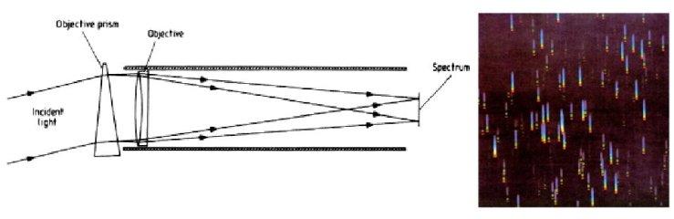Esquema de un prisma-objetivo y la imagen que produce