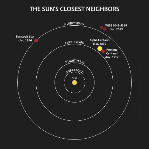 Esquema de los sistemas más cercanos al sistema solar