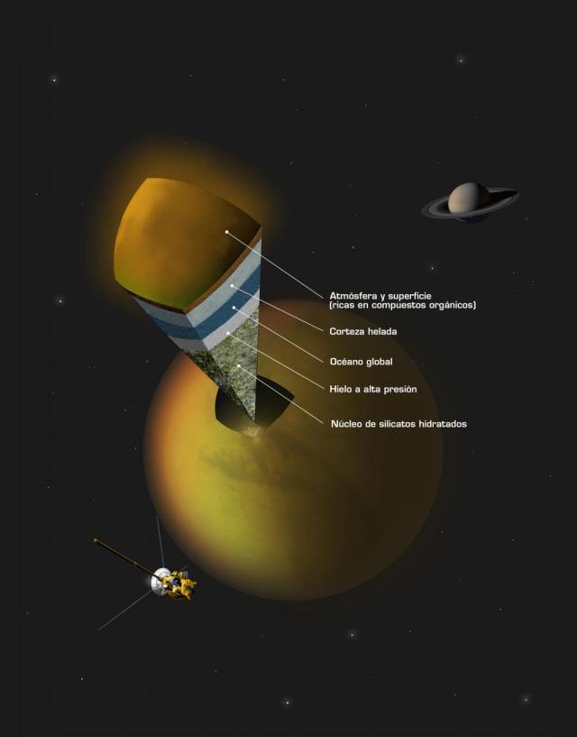 Concepción artística que muestra la posible estructura interna de Titán, de acuerdo con los datos de la misión Cassini. Fuente: A. Tavani