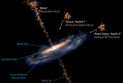 Tipos de AGN (Active Galactic Nuclei)